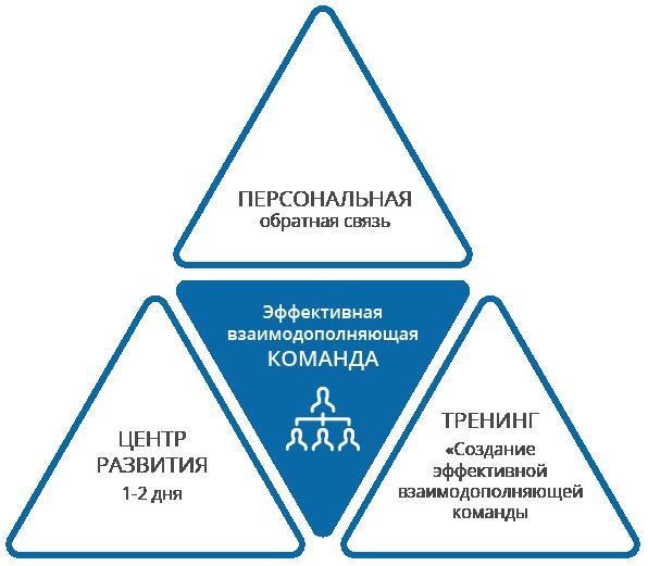 effectivn-vzaimo-command